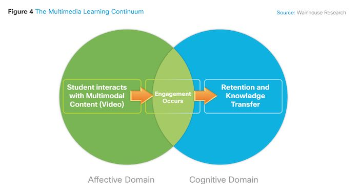 Multimedia-Learning-Continuum